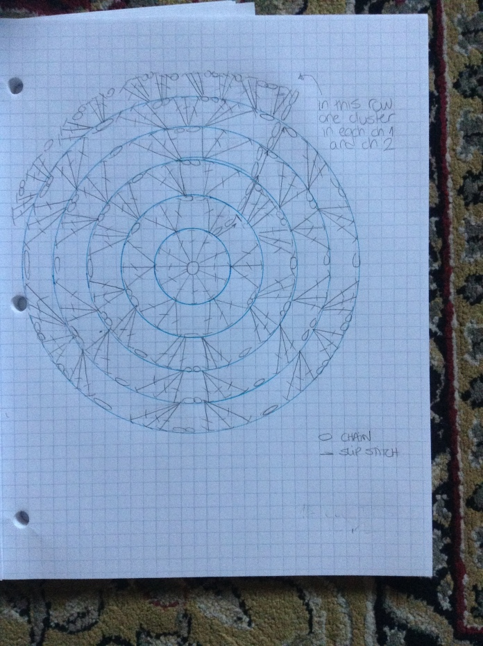 hat chart